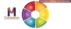 kak da poracham prevod online prevodi marchela 01 300x125 - Как да поръчам превод онлайн в 6 лесни стъпки | Marchela.bg - преводи и легализация